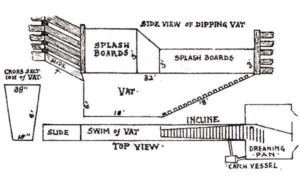 Dipping vat schematic
